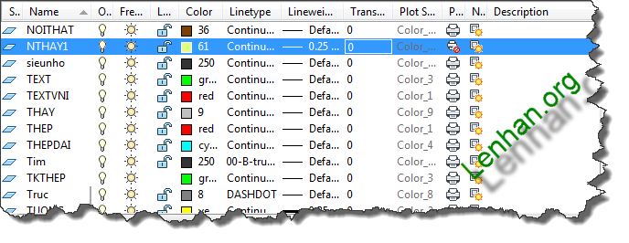 Hình 1: TÍnh năng Layer management